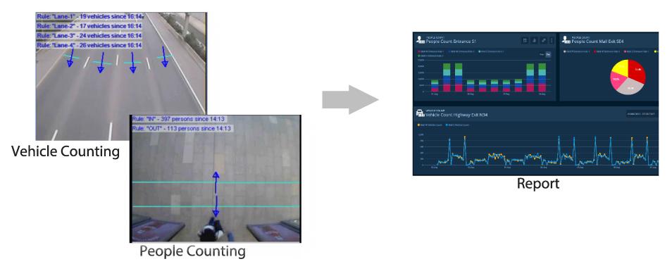 ระบบวิเคราะห์ป้ายทะเบียนรถยนต์ CCTV ASD