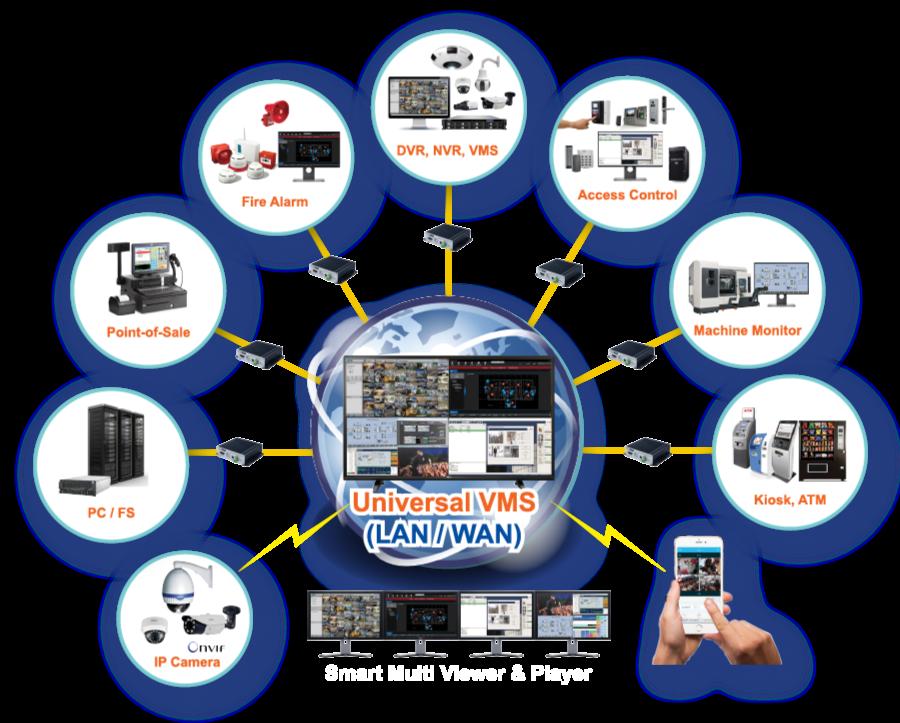 VMS Video Management System